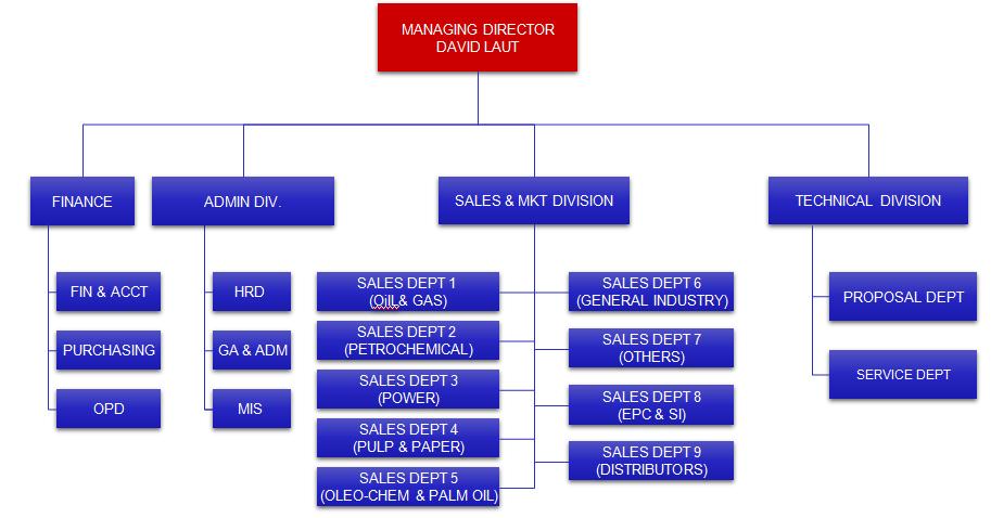 Organization | PT LAUTAN INSTRUMINDO KONTROMATIC